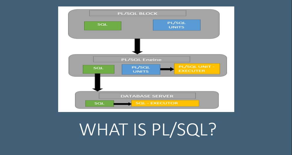 What is Oracle PL/SQL? - An Introduction